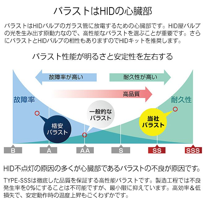 HID屋 55W HIDキット スタンダードタイプ H4Hi/Lo リレー付/リレーレス H11 H9 H8 H16 HB4 HB3 H7 H3C H3 H1 バルブ 3000K 4300k 6000k 8000k 12000K|tradingtrade|11
