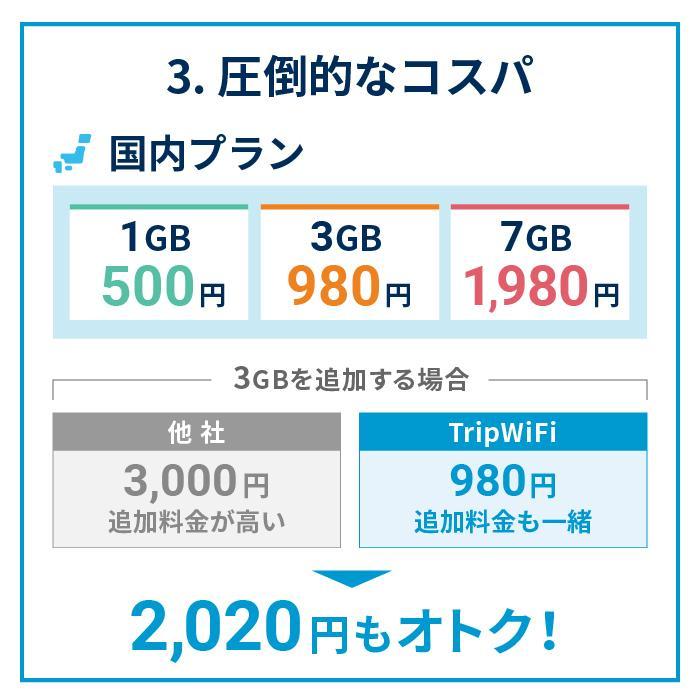 【Trip WiFi】公式 ポケットwifi WiFi WiFiルーター 購入 スマホ タブレット パソコン ドコモ au ソフトバンク モバイルwifi レンタル  海外 simフリー tripwifi|tripwifi|07