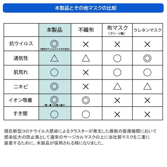 マスクフィルター イータック 日本製 抗ウイルス 大人用 子ども用  50日用 3枚入り|trustkagaku-store|07