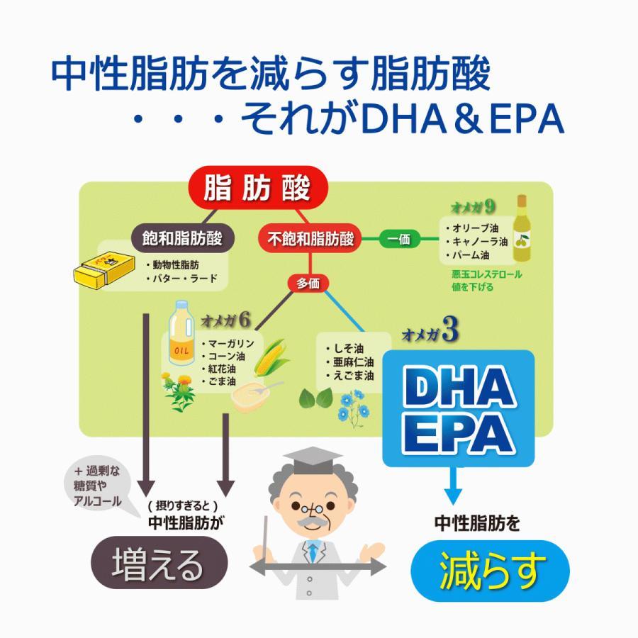 サラトナ 180粒  機能性表示食品 DHA EPA|u-koryoyakuten|05