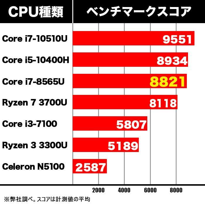 新品 デスクトップパソコン 第8世代 Corei7 搭載 ミニパソコン Windows10 Microsoftoffice2019 新品メモリ8GB 新品SSD128GB M.2 2280 SATA3.0 4K出力対応 _F ugreen-oaplaza 12