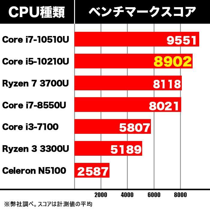 新品 デスクトップパソコン 第10世代 Corei5 搭載 ミニパソコン Windows10 Microsoftoffice2019 新品メモリ8GB 新品SSD128GB M.2 2280 SATA3.0 4K出力対応|ugreen-oaplaza|12