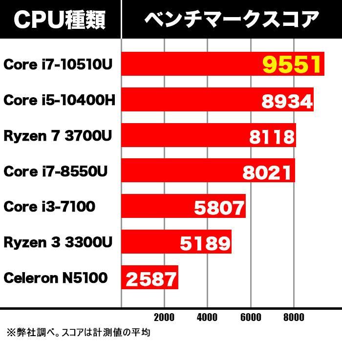 新品 デスクトップパソコン 第10世代 Corei7 搭載 ミニパソコン Windows10 Microsoftoffice2019 新品メモリ8GB 新品SSD128GB M.2 2280 SATA3.0 4K出力対応 _F|ugreen-oaplaza|12