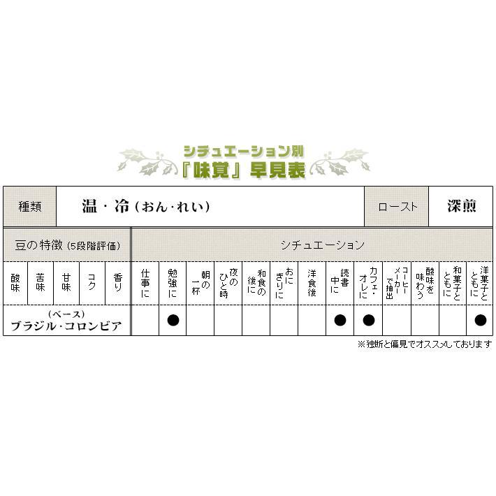 スペシャルティブレンドコーヒー『冷2020』 200g|umakacoffee-store|02