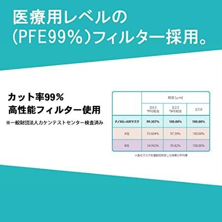 ナノAG+AIRマスク 日本製 使い捨て 不織布マスク シルク加工 銀イオン抗菌 男女兼用 高性能フィルター 耳にやさしい耳紐 花粉 BFE/VFE|utidenokozuchi|04