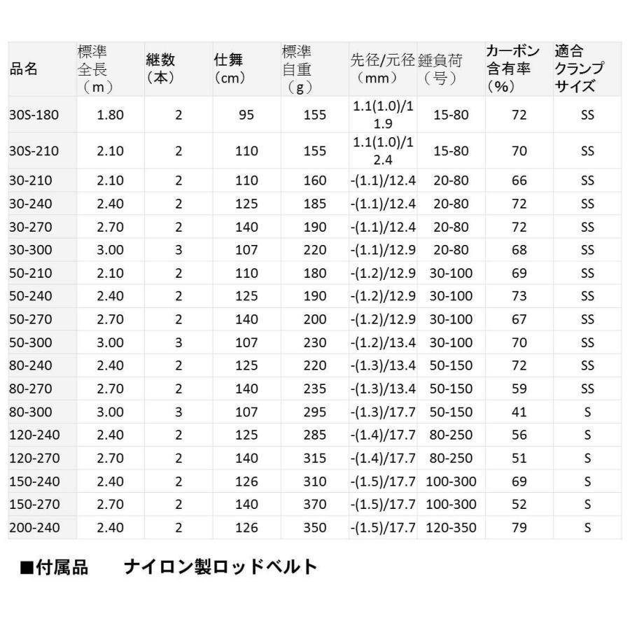 ダイワ(Daiwa) 船竿 ベイト シーパワー73 120-270 釣り竿