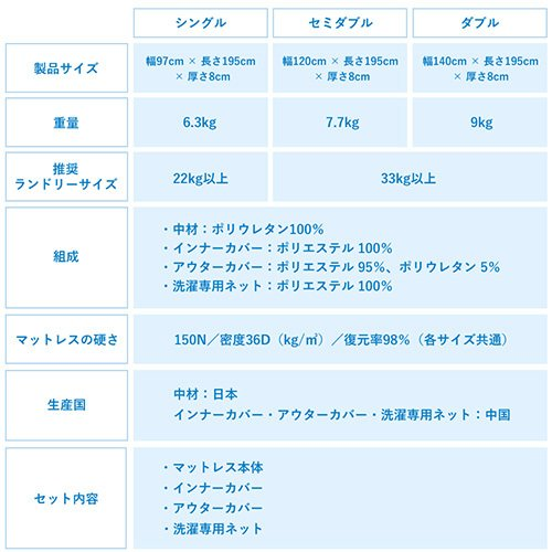 アラエルーノ カバー付き 送料無料 シングル マットレス 丸ごと 洗える 高反発 日本製 コインランドリー 厚さ8cm 体圧分散  コンパクト ネット付き|venex|02