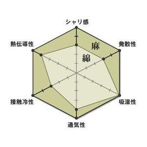 近江本麻敷きパッド|watase|02