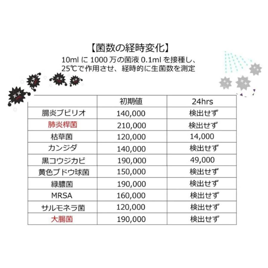 【除菌・殺菌】アルカリ電解水 ゴシゴシ知らず Lボトル500ml ノンアルコール waytago 05