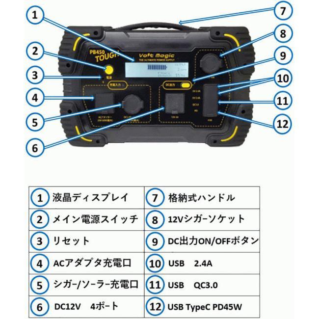 【在庫あり】VoltMagic:ボルトマジック VoltMagic ボルトマジック PB450 TOUGH バッグ?ソーラーセット webike02 04