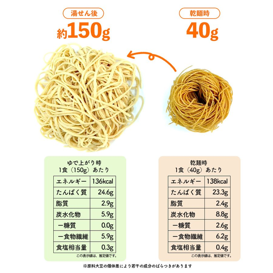 ダイエット食品 麺 大豆麺 こんにゃく 乾麺 食物繊維 グルテンフリー 糖質0 糖質ゼロ 糖質オフ ソイデスリム7個入り|wide|06