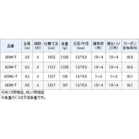 シマノ ロッド ボーダレス 磯 420M-T 4.2m