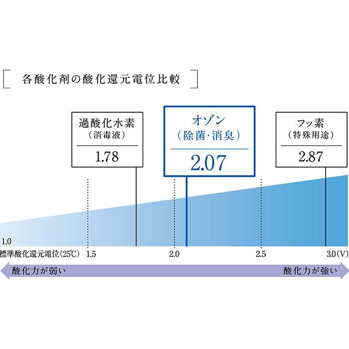オゾン水生成器 トレビ・クリアゼロ FWO-3 フジ医療器|yasuragi-koubou|03