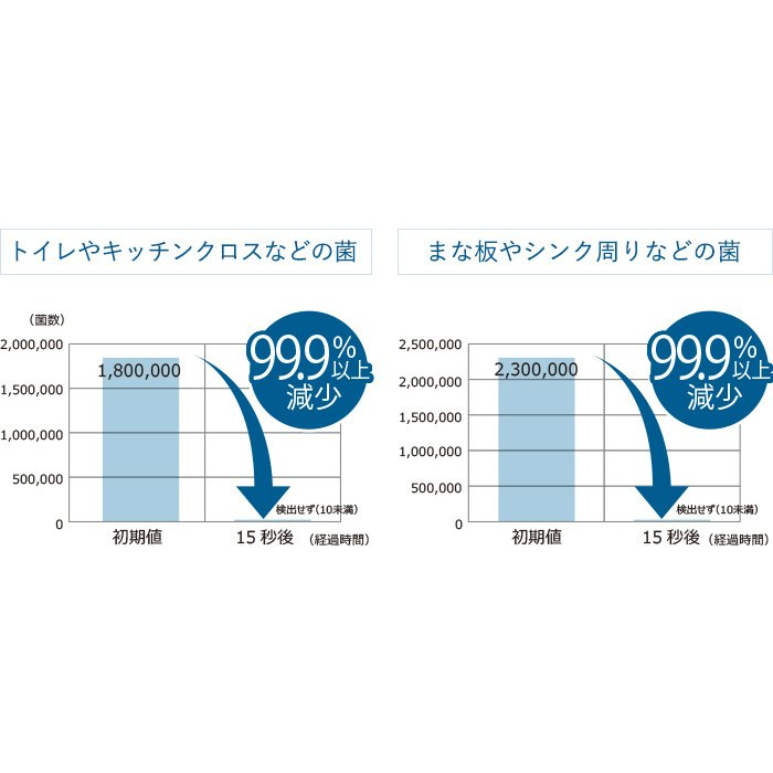 オゾン水生成器 トレビ・クリアゼロ FWO-3 フジ医療器|yasuragi-koubou|05
