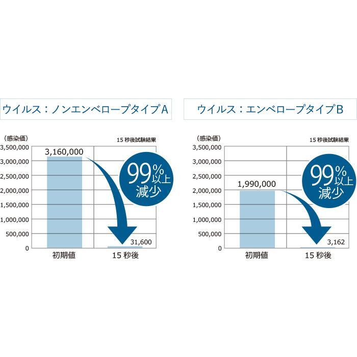 オゾン水生成器 トレビ・クリアゼロ FWO-3 フジ医療器|yasuragi-koubou|06