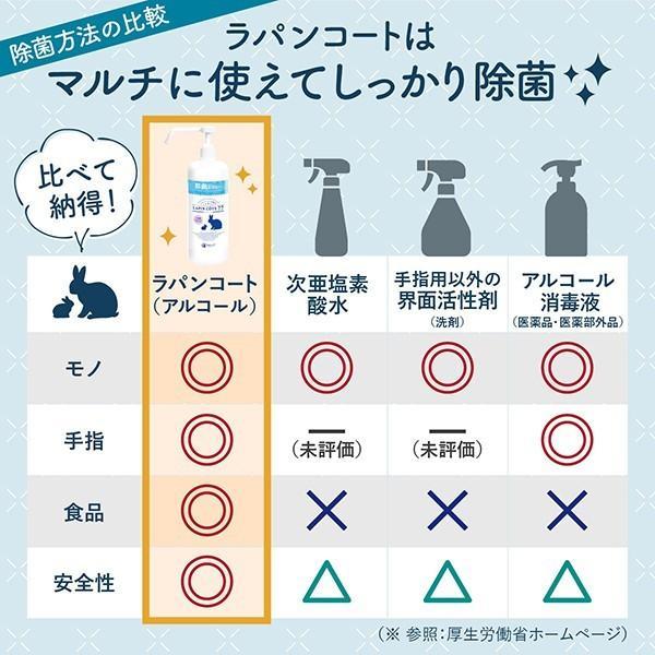 除菌スプレー 食品にも使える ラパンコート 日本製 大容量 アルコール 77% 置き型 除菌 抗菌 消臭 1000ml|yonekichi|08