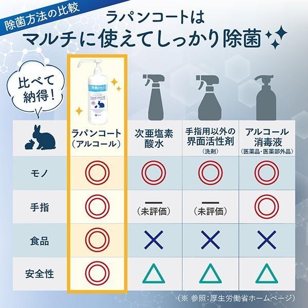 【詰め替え用】除菌スプレー 食品にも使える ラパンコート 日本製 大容量 アルコール 77% 除菌 抗菌 消臭 1000ml|yonekichi|07