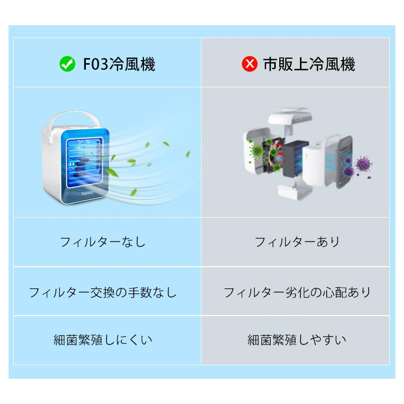 【12%OFFクーポン】冷風扇 扇風機 ミニ冷風機 USB給電 卓上冷風機 軽音 ミニクーラー 3段階 タイマー機能付き UV除菌ライト(B1ARF03ZLB)|yumenomori|09